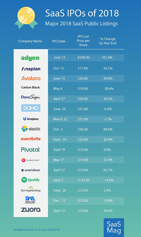 2018 SaaS IPOs